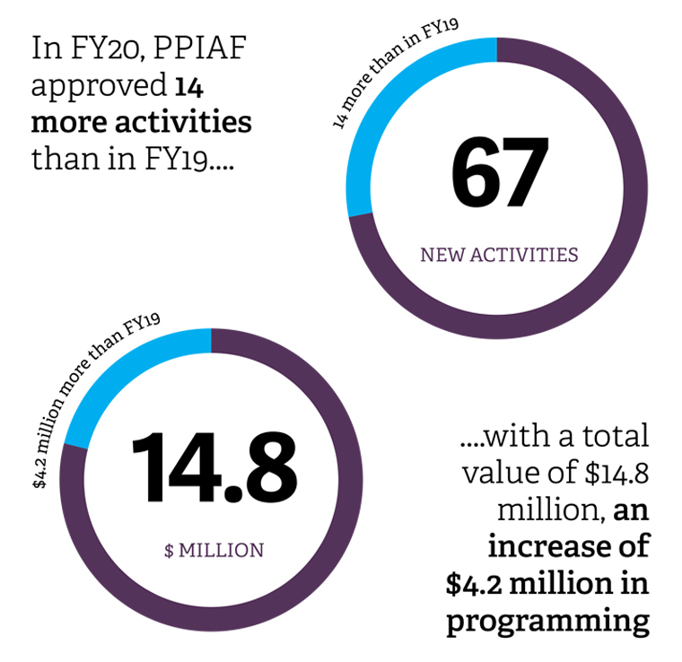 PPIAF approved 14 more activities
