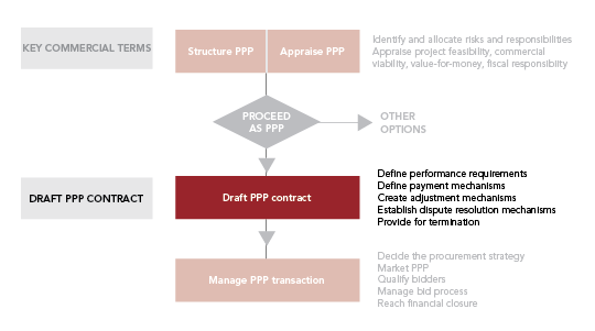 Aim Of PPP Contract Design